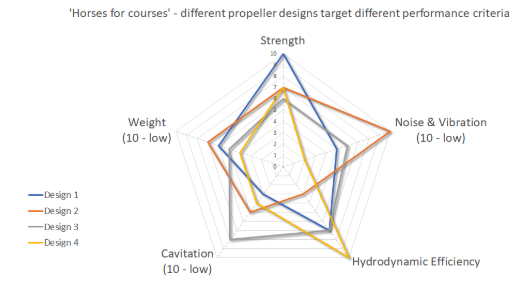 Out of sight, but not out of mind! A holistic approach to propeller performance
